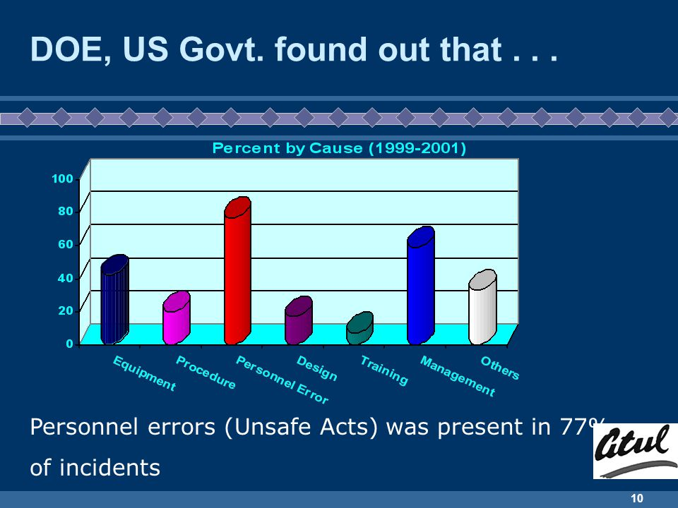 10 DOE, US Govt. found out that... Personnel errors (Unsafe Acts) was present in 77% of incidents
