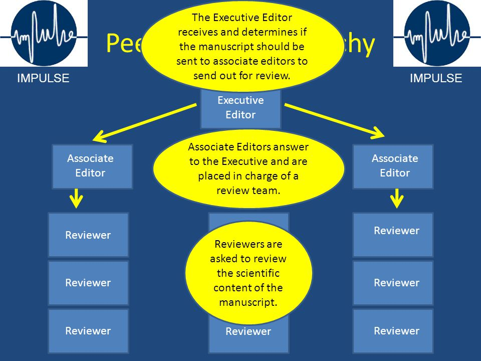 Executive Editor Associate Editor Reviewer Peer-Review Hierarchy IMPULSE The Executive Editor receives and determines if the manuscript should be sent
