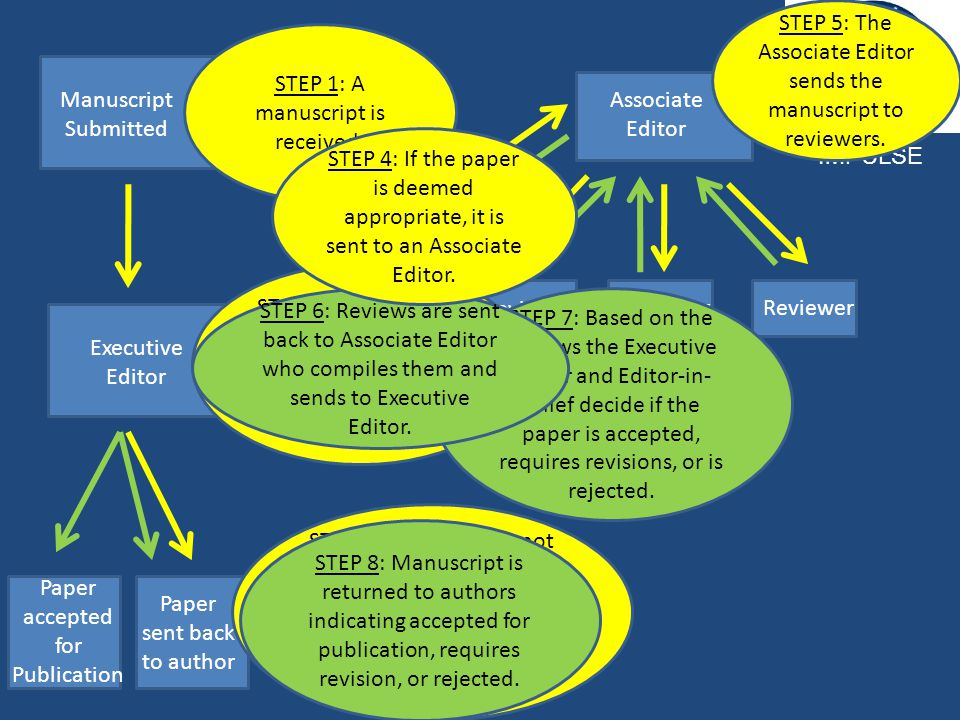 Manuscript Submitted Executive Editor Associate Editor Reviewer Paper accepted for Publication Paper sent back to author IMPULSE STEP 2:The Executive Editor must decide if the overall paper is appropriate for the journal.