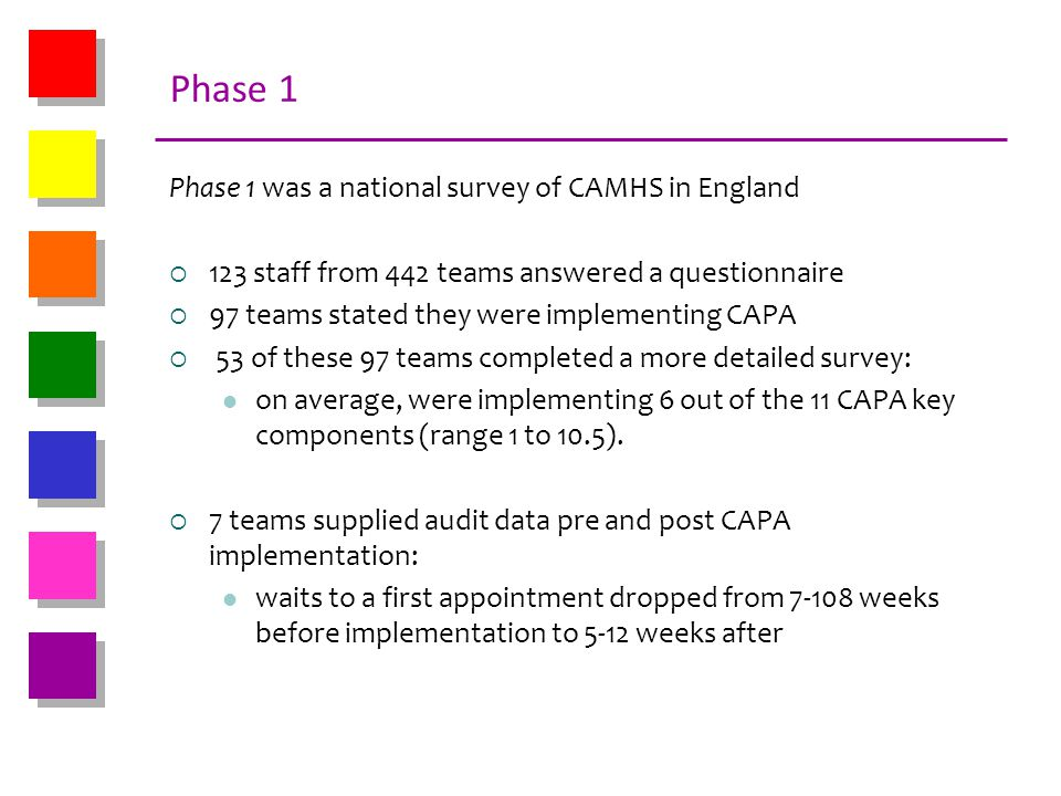 Phase 1 Phase 1 was a national survey of CAMHS in England 123 staff from 442 teams answered a questionnaire 97 teams stated they were implementing CAP