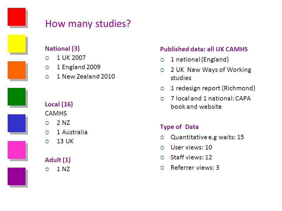 How many studies? National (3) 1 UK 2007 1 England 2009 1 New Zealand 2010 Local (16) CAMHS 2 NZ 1 Australia 13 UK Adult (1) 1 NZ Published data: all