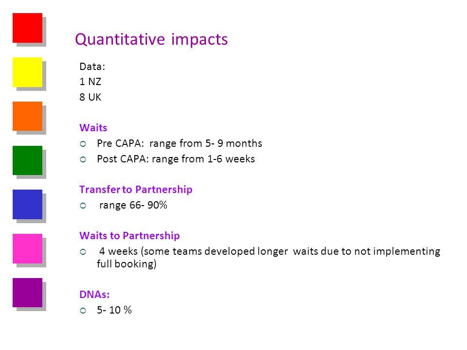 Quantitative impacts Data: 1 NZ 8 UK Waits Pre CAPA: range from 5- 9 months Post CAPA: range from 1-6 weeks Transfer to Partnership range 66- 90% Wait