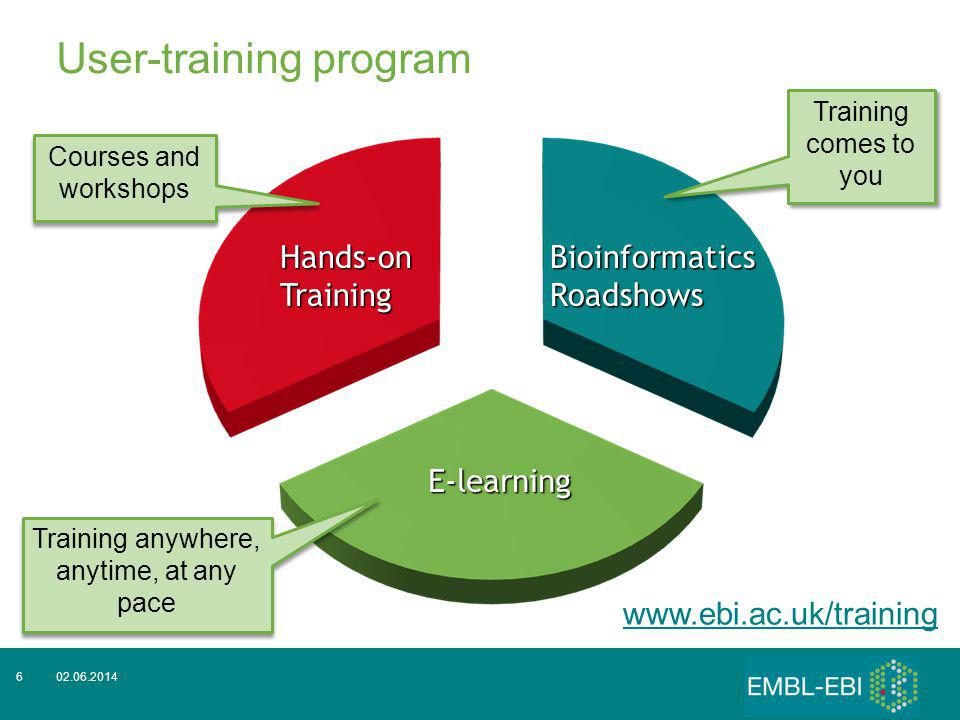 02.06.20146 User-training program www.ebi.ac.uk/trainingHands-onTraining Bioinformatics Roadshows E-learning Courses and workshops Training comes to y