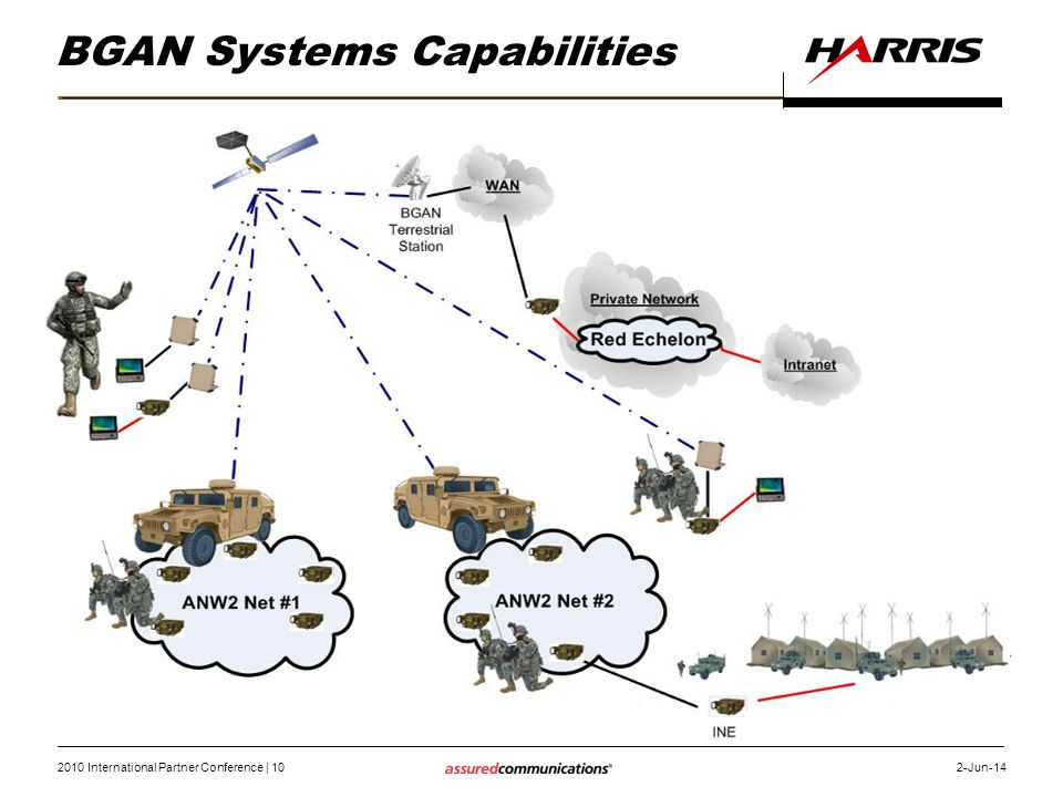 2010 International Partner Conference | 10 2-Jun-14 RF-7800M Manpack & BGAN for Encrypted Reach-Back capability.
