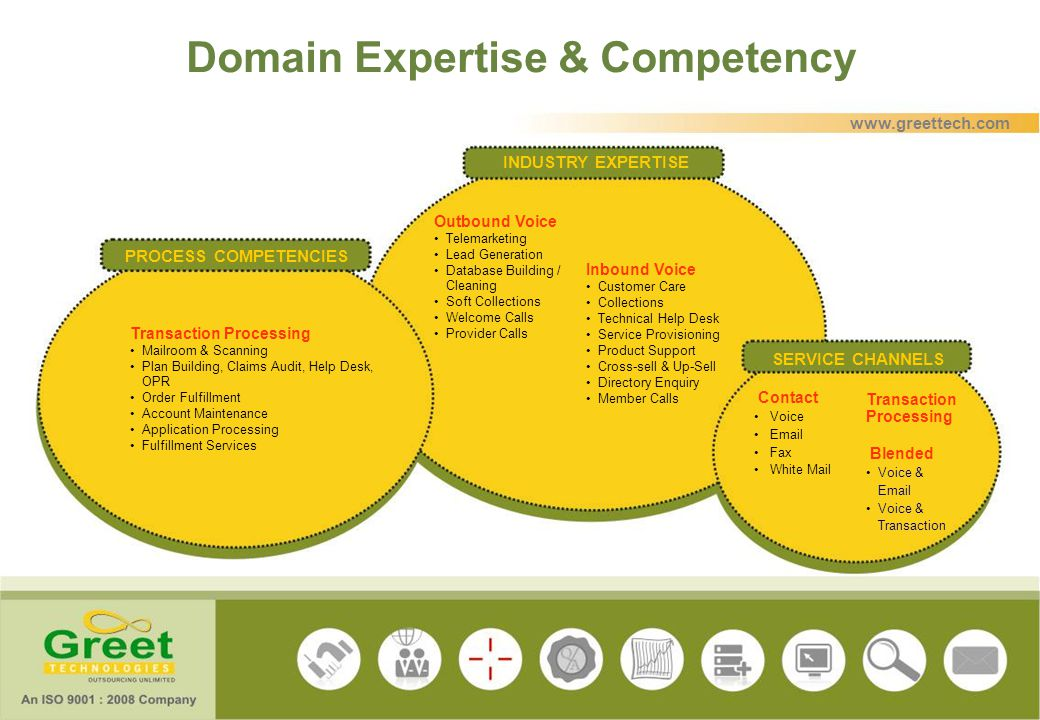 Domain Expertise & Competency INDUSTRY EXPERTISE PROCESS COMPETENCIES SERVICE CHANNELS Contact Voice Email Fax White Mail Transaction Processing Blend