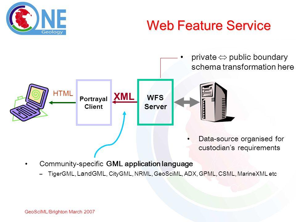 GeoSciML/Brighton March 2007 Web Feature Service XML WFS Server Data-source organised for custodians requirements Community-specific GML application language –TigerGML, LandGML, CityGML, NRML, GeoSciML, ADX, GPML, CSML, MarineXML etc private public boundary schema transformation here Portrayal Client HTML