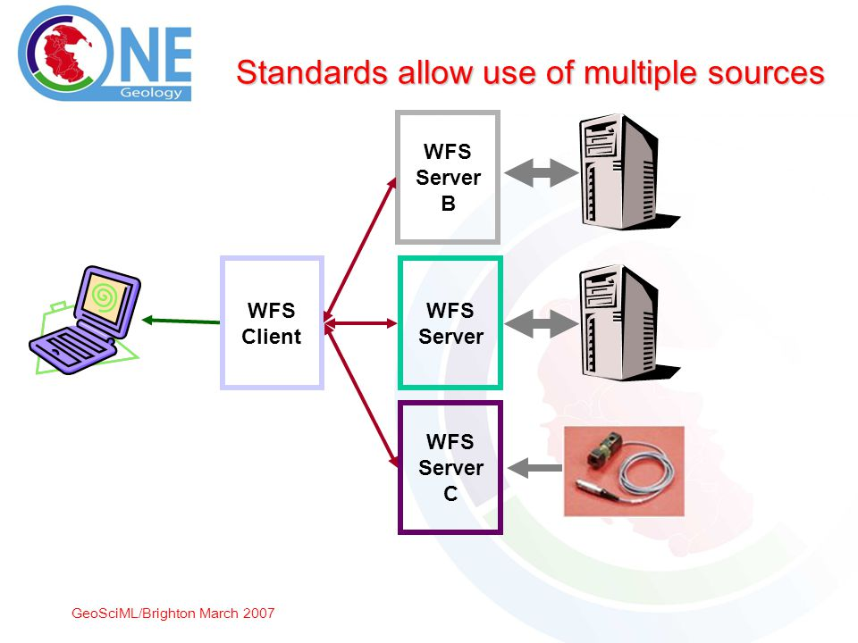 GeoSciML/Brighton March 2007 Standards allow use of multiple sources WFS Client WFS Server WFS Server B WFS Server C