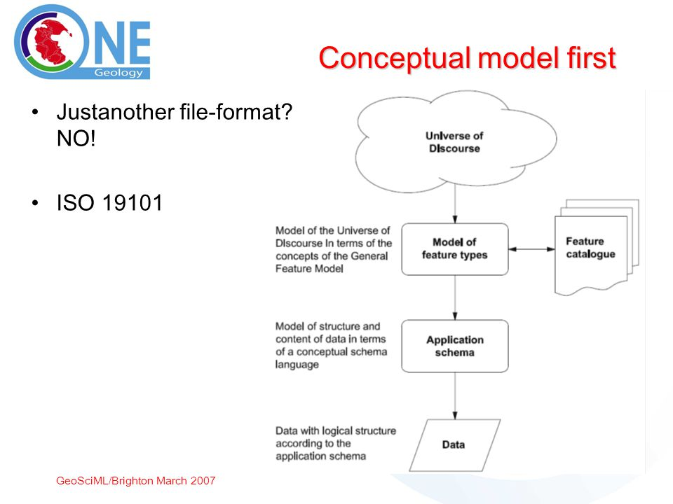 GeoSciML/Brighton March 2007 Conceptual model first Justanother file-format NO! ISO 19101