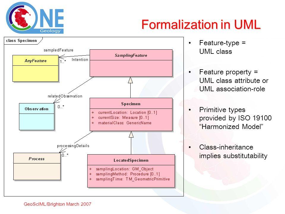 GeoSciML/Brighton March 2007 Formalization in UML Feature-type = UML class Feature property = UML class attribute or UML association-role Primitive ty