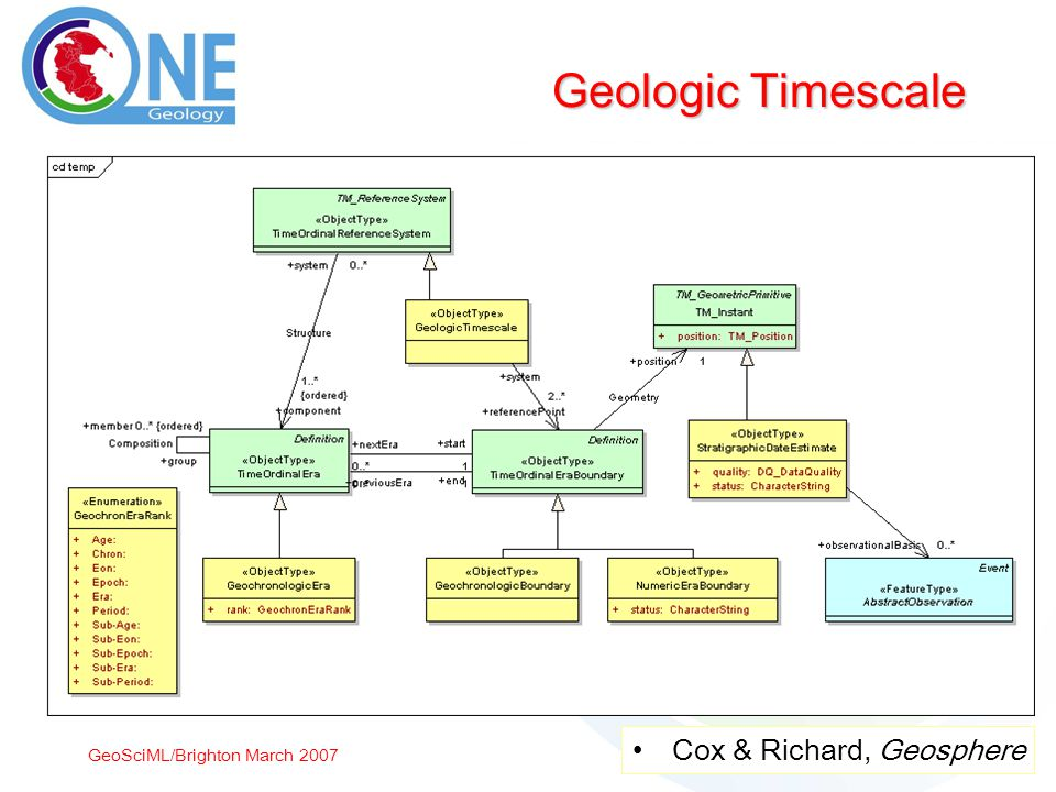 GeoSciML/Brighton March 2007 Geologic Timescale Cox & Richard, Geosphere