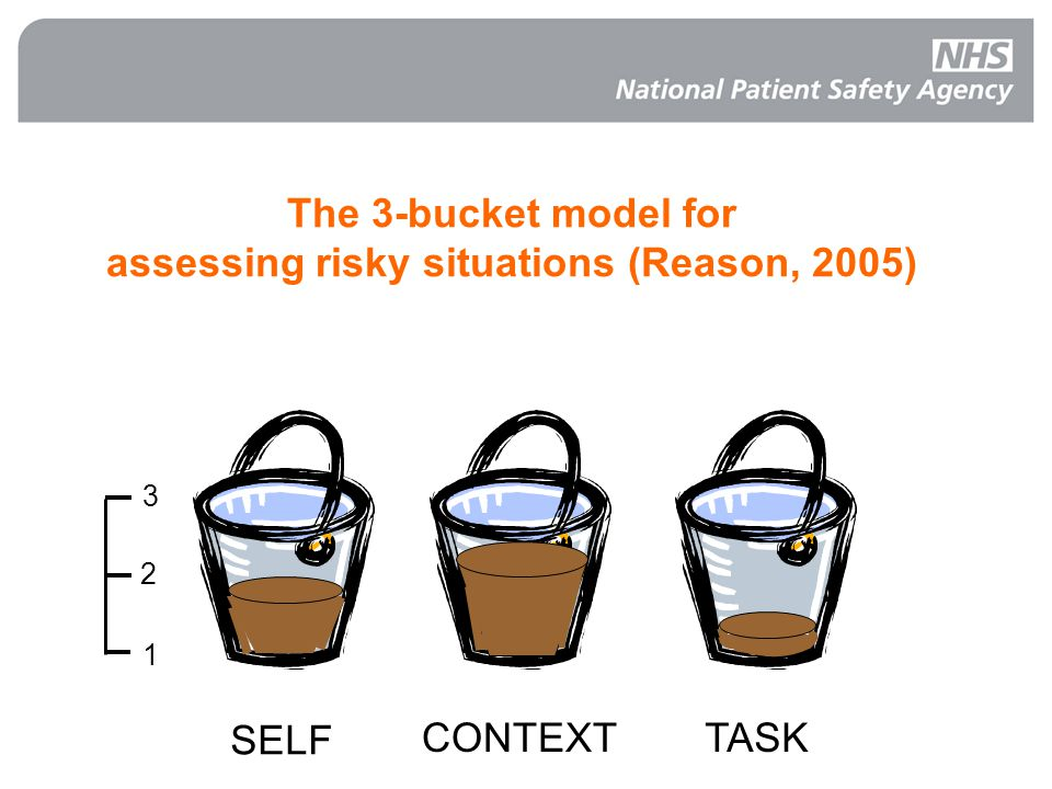 The 3-bucket model for assessing risky situations (Reason, 2005) 1 2 3 SELF CONTEXTTASK