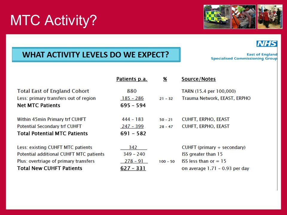 MTC Activity