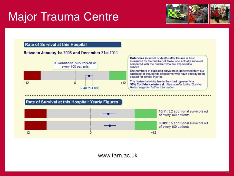 19 Major Trauma Centre www.tarn.ac.uk