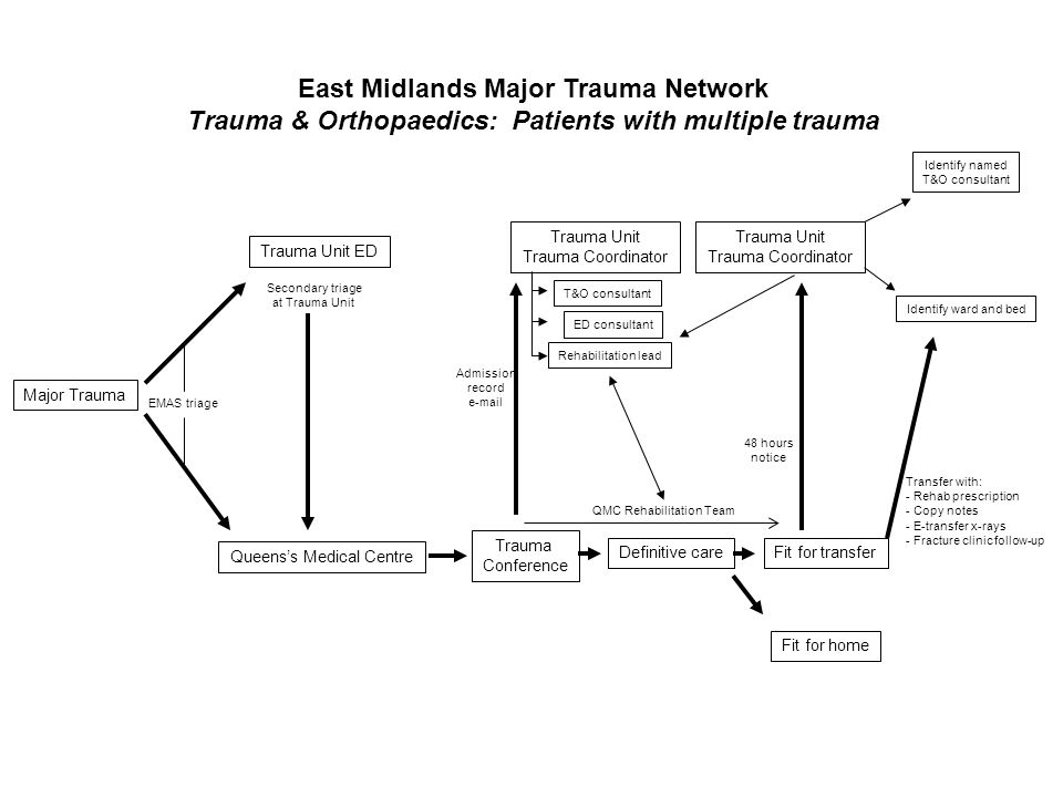 East Midlands Major Trauma Network Trauma & Orthopaedics: Patients with multiple trauma Major Trauma Trauma Unit ED Trauma Unit Trauma Coordinator Que