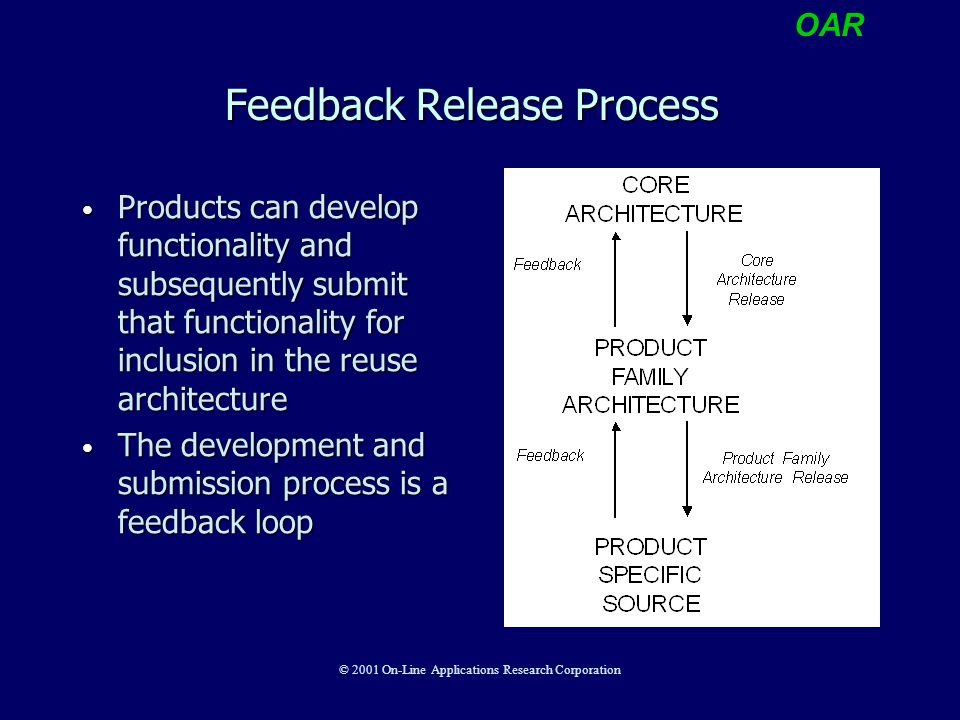 OAR © 2001 On-Line Applications Research Corporation Feedback Release Process Products can develop functionality and subsequently submit that function