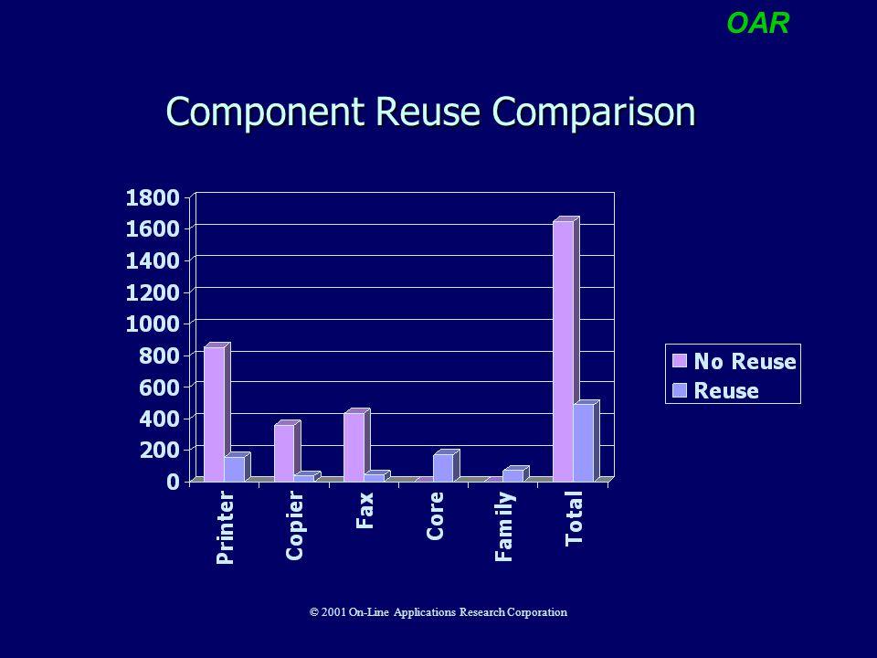 OAR © 2001 On-Line Applications Research Corporation Component Reuse Comparison
