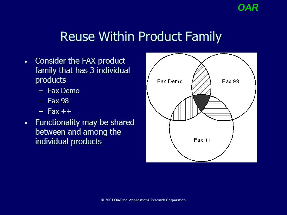 OAR © 2001 On-Line Applications Research Corporation Reuse Within Product Family Consider the FAX product family that has 3 individual products Consid