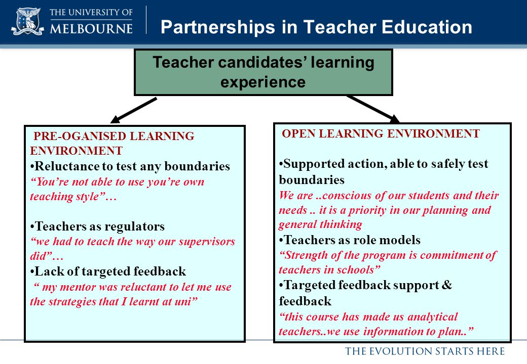Partnerships in Teacher Education PRE-OGANISED LEARNING ENVIRONMENT Reluctance to test any boundaries Youre not able to use youre own teaching style… Teachers as regulators we had to teach the way our supervisors did… Lack of targeted feedback my mentor was reluctant to let me use the strategies that I learnt at uni OPEN LEARNING ENVIRONMENT Supported action, able to safely test boundaries We are..conscious of our students and their needs..