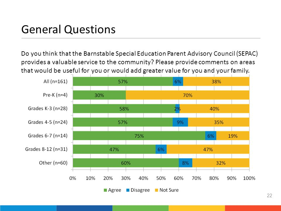 General Questions Do you think that the Barnstable Special Education Parent Advisory Council (SEPAC) provides a valuable service to the community.