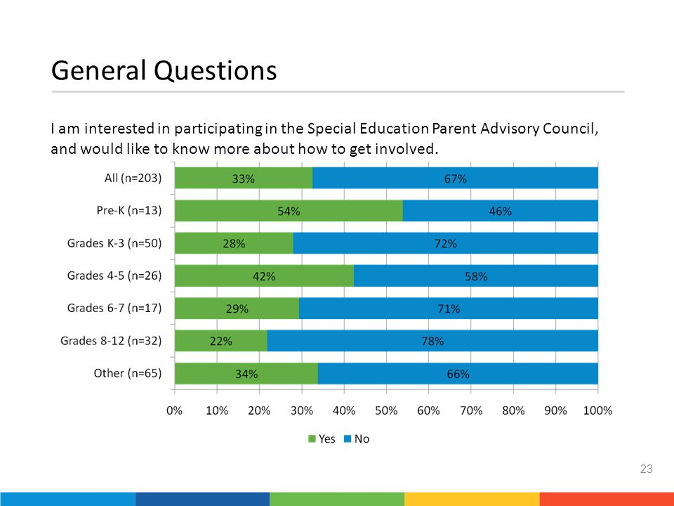 General Questions I am interested in participating in the Special Education Parent Advisory Council, and would like to know more about how to get involved.