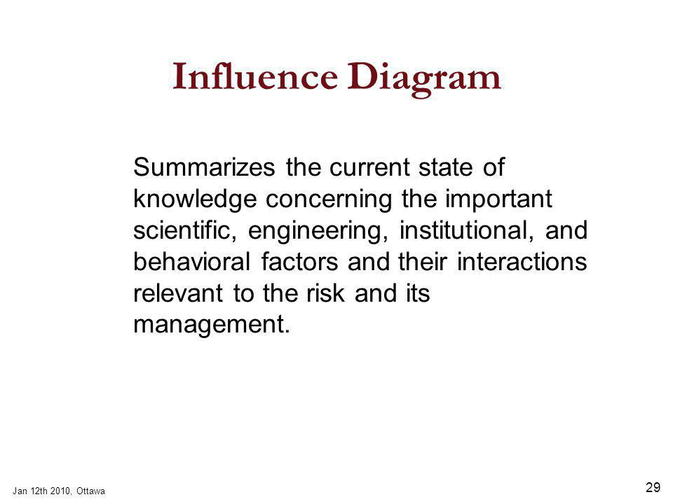 Jan 12th 2010, Ottawa 29 Influence Diagram Summarizes the current state of knowledge concerning the important scientific, engineering, institutional, and behavioral factors and their interactions relevant to the risk and its management.
