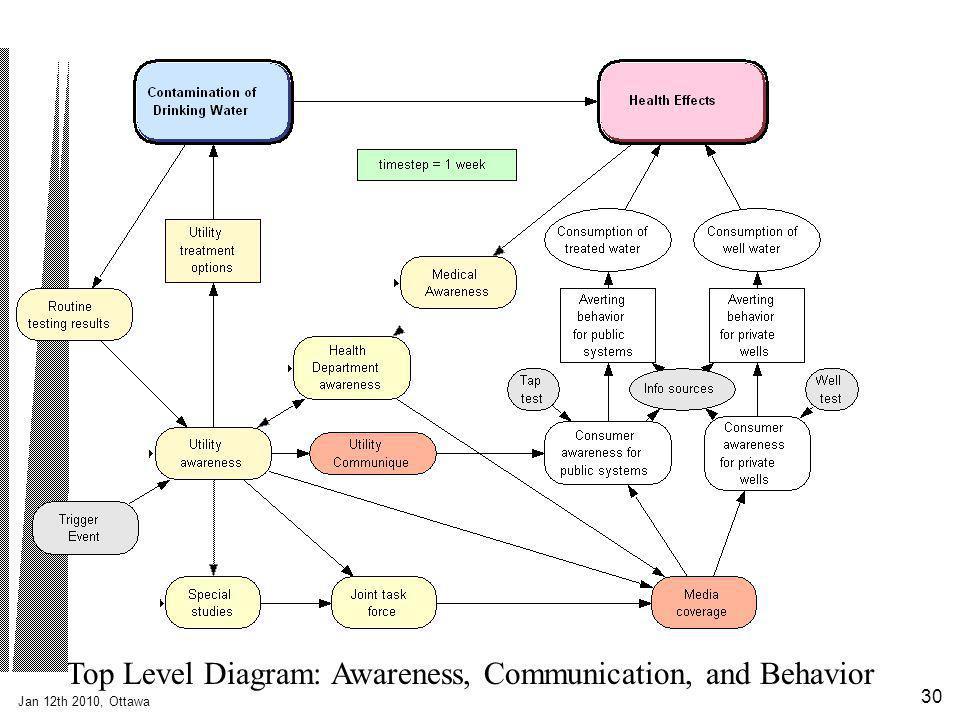 Jan 12th 2010, Ottawa 30 Top Level Diagram: Awareness, Communication, and Behavior