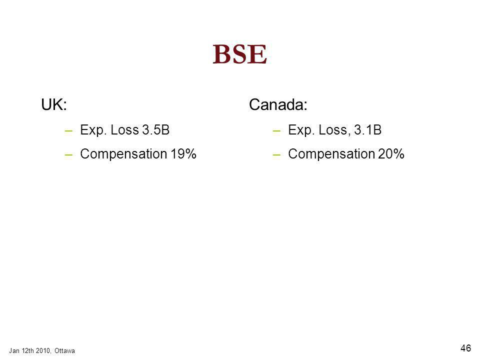 Jan 12th 2010, Ottawa 46 BSE UK: –Exp. Loss 3.5B –Compensation 19% Canada: –Exp.