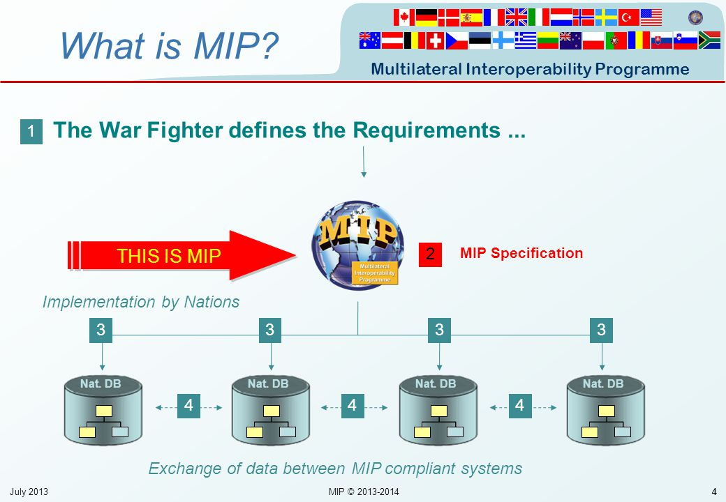 Multilateral Interoperability Programme 55 1980199020002010 QIP 5 Merging 1998 Merging 2001 Agreement (MoA) 2004 NDAG NATO Data Administration Group DMSWG NATO Data Management Services Working Group History of information interoperability between C2I Systems … History of MIP July 2013 MIP © 2013-2014