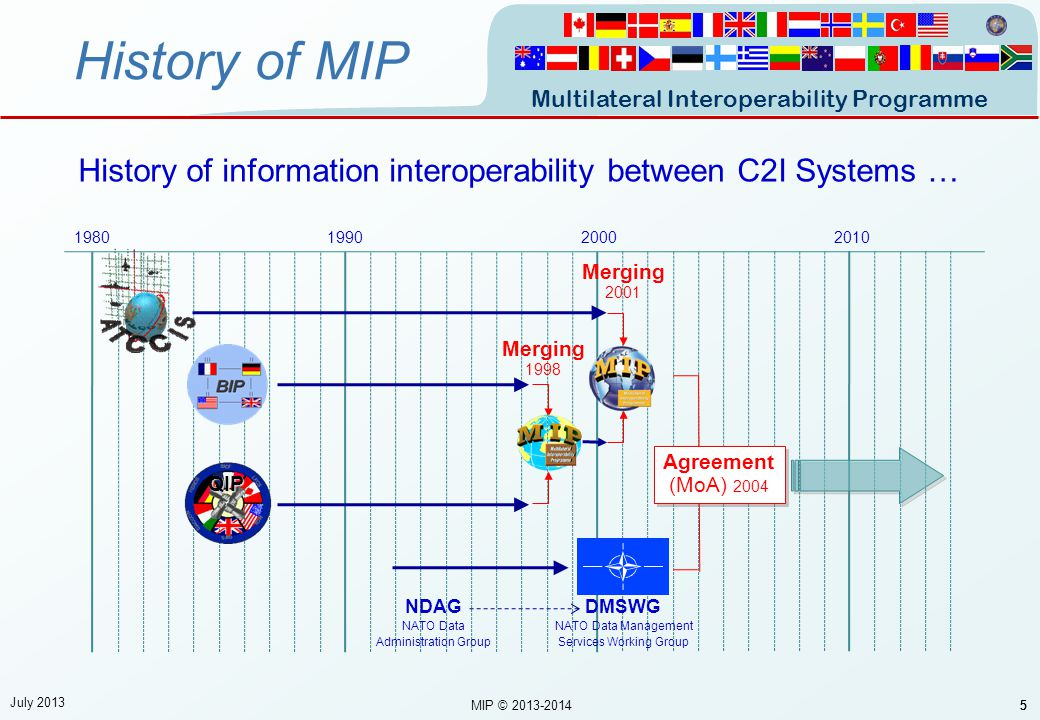 Multilateral Interoperability Programme 6 MIP Vision The vision for the Multilateral Interoperability Programme (MIP) is to become the principal war fighter-led multinational forum to promote international interoperability of Command and Control Information Systems (C2IS) at all levels of command.