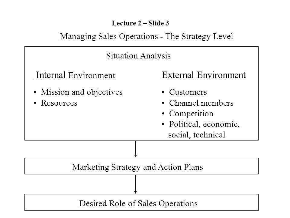 Managing Sales Operations - The Strategy Level Situation Analysis Internal Environment External Environment Mission and objectives Resources Customers