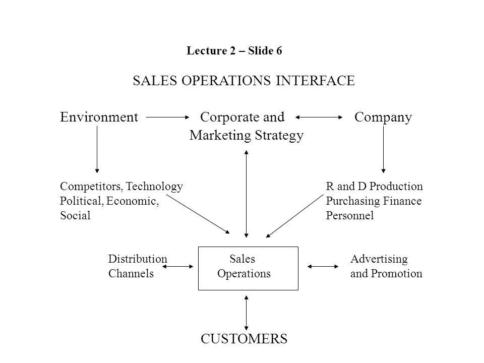 SALES OPERATIONS INTERFACE Environment Corporate and Company Marketing Strategy Competitors, Technology R and D Production Political, Economic, Purchasing Finance Social Personnel Distribution SalesAdvertising Channels Operationsand Promotion CUSTOMERS Lecture 2 – Slide 6