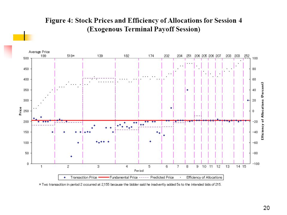 20 Figure 4: Stock Prices and Efficiency of Allocations for Session 4 (Exogenous Terminal Payoff Session)