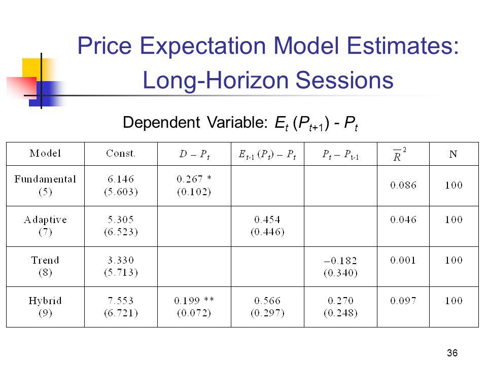 36 Price Expectation Model Estimates: Long-Horizon Sessions Dependent Variable: E t (P t+1 ) - P t