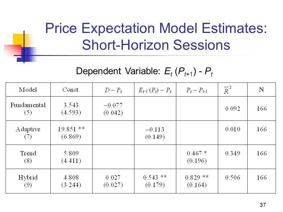 37 Price Expectation Model Estimates: Short-Horizon Sessions Dependent Variable: E t (P t+1 ) - P t