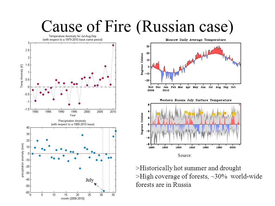 Cause of Fire (Russian case) >Historically hot summer and drought >High coverage of forests, ~30% world-wide forests are in Russia Source: