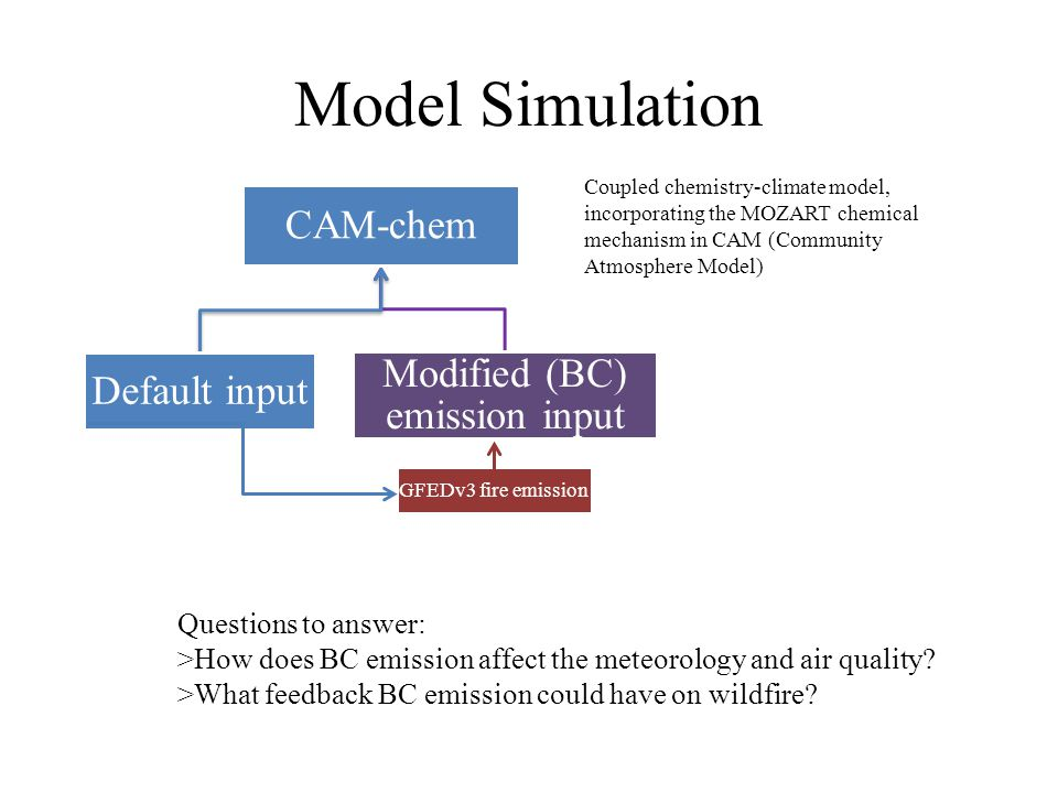 Model Simulation CAM-chem Default input Modified (BC) emission input GFEDv3 fire emission Questions to answer: >How does BC emission affect the meteorology and air quality.