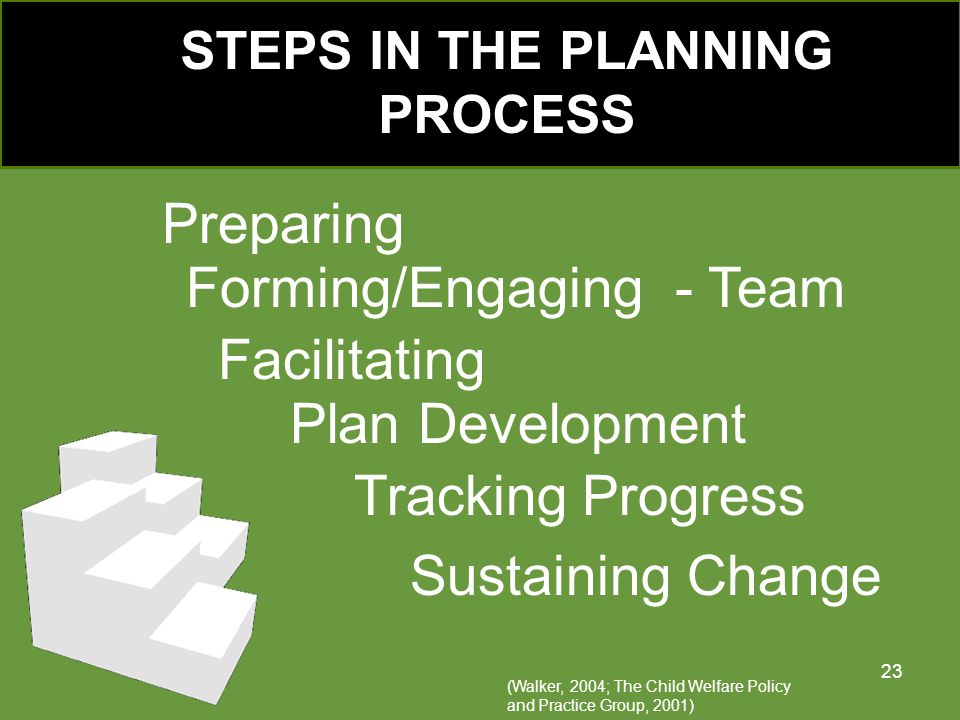 STEPS IN THE PLANNING PROCESS Preparing Forming/Engaging - Team Facilitating Plan Development Tracking Progress Sustaining Change (Walker, 2004; The Child Welfare Policy and Practice Group, 2001) 23