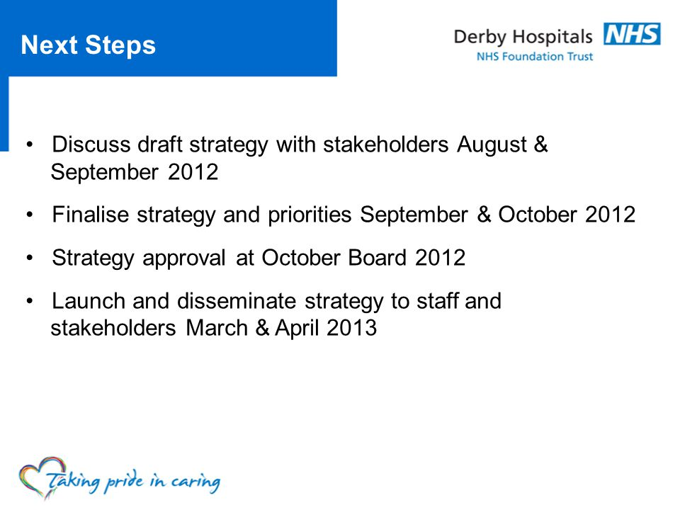 Next Steps Discuss draft strategy with stakeholders August & September 2012 Finalise strategy and priorities September & October 2012 Strategy approval at October Board 2012 Launch and disseminate strategy to staff and stakeholders March & April 2013