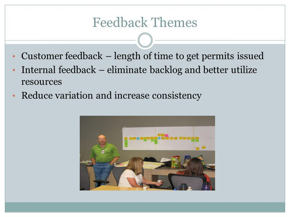 Feedback Themes Customer feedback – length of time to get permits issued Internal feedback – eliminate backlog and better utilize resources Reduce variation and increase consistency
