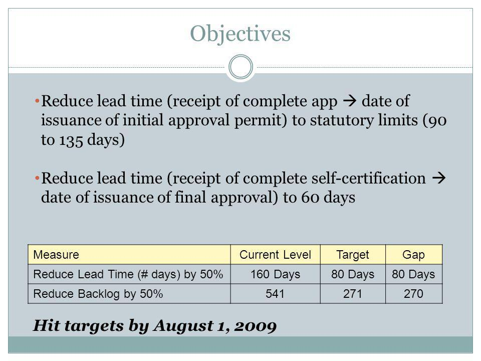 Objectives Reduce lead time (receipt of complete app date of issuance of initial approval permit) to statutory limits (90 to 135 days) Reduce lead time (receipt of complete self-certification date of issuance of final approval) to 60 days MeasureCurrent LevelTargetGap Reduce Lead Time (# days) by 50%160 Days80 Days Reduce Backlog by 50%541271270 Hit targets by August 1, 2009