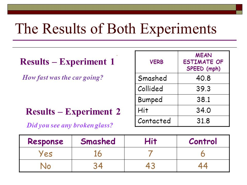 Results – Experiment 1 VERB MEAN ESTIMATE OF SPEED (mph) Smashed40.8 Collided39.3 Bumped38.1 Hit34.0 Contacted31.8. ResponseSmashedHitControl Yes1676