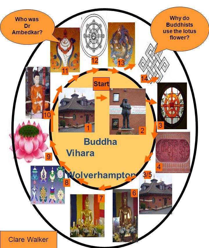 Buddha Vihara Wolverhampton Start 2 3/5 4 3 6 7 8 9 10 11 12 13 14 1 Clare Walker Why do Buddhists use the lotus flower? Who was Dr Ambedkar?