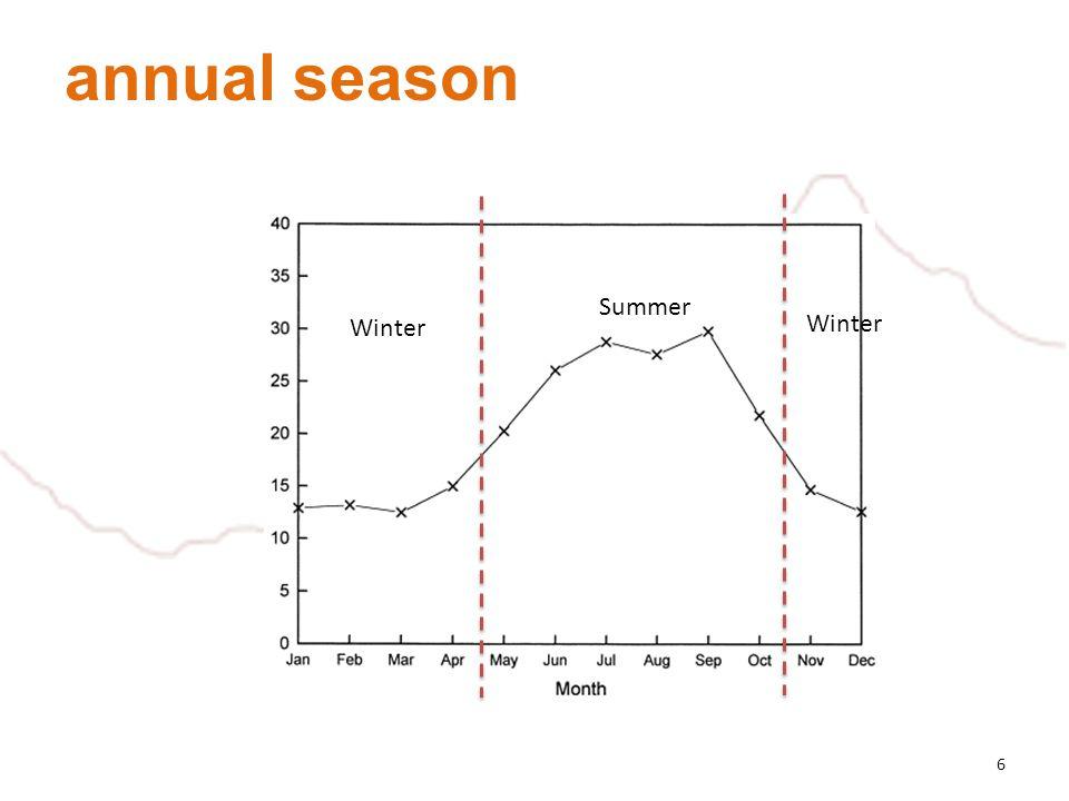 annual season 6 Summer Winter
