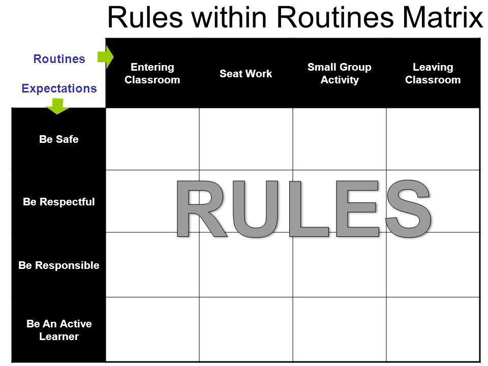 Rules within Routines Matrix Routines Expectations Entering Classroom Seat Work Small Group Activity Leaving Classroom Be Safe Be Respectful Be Respon