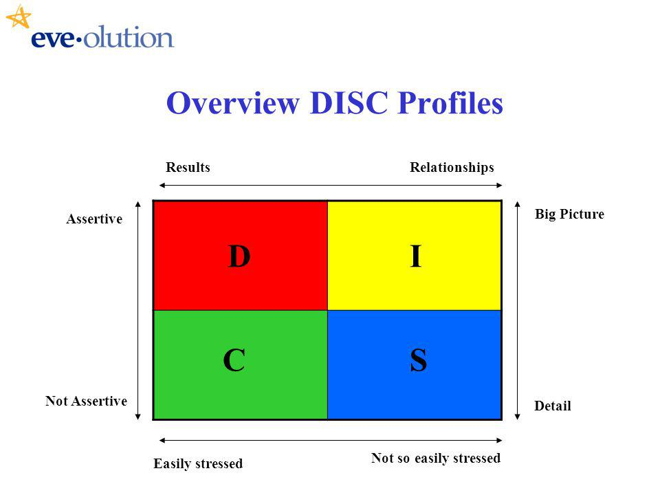 Overview DISC Profiles Big Picture Detail ResultsRelationships DI CS Assertive Not Assertive Easily stressed Not so easily stressed