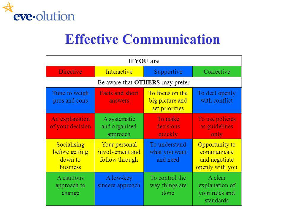 Effective Communication If YOU are DirectiveInteractiveSupportiveCorrective Be aware that OTHERS may prefer Time to weigh pros and cons Facts and short answers To focus on the big picture and set priorities To deal openly with conflict An explanation of your decision A systematic and organised approach To make decisions quickly To use policies as guidelines only Socialising before getting down to business Your personal involvement and follow through To understand what you want and need Opportunity to communicate and negotiate openly with you A cautious approach to change A low-key sincere approach To control the way things are done A clear explanation of your rules and standards