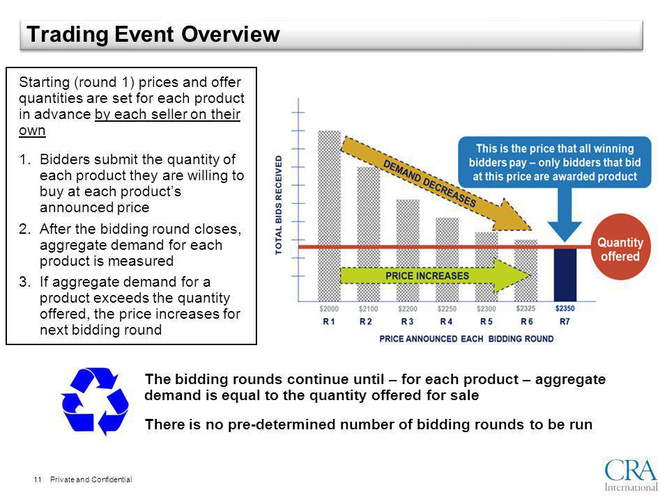 Private and Confidential Trading Event Overview Starting (round 1) prices and offer quantities are set for each product in advance by each seller on their own 1.Bidders submit the quantity of each product they are willing to buy at each products announced price 2.After the bidding round closes, aggregate demand for each product is measured 3.If aggregate demand for a product exceeds the quantity offered, the price increases for next bidding round The bidding rounds continue until – for each product – aggregate demand is equal to the quantity offered for sale There is no pre-determined number of bidding rounds to be run 11