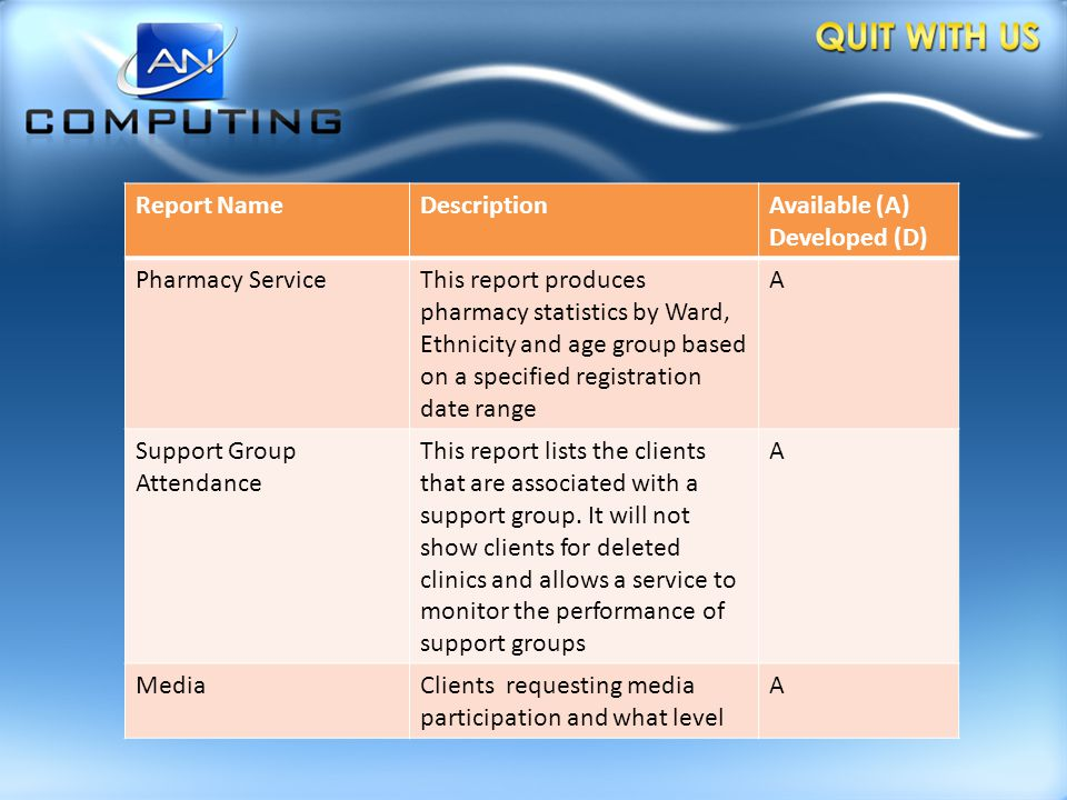 Report NameDescriptionAvailable (A) Developed (D) Pharmacy ServiceThis report produces pharmacy statistics by Ward, Ethnicity and age group based on a specified registration date range A Support Group Attendance This report lists the clients that are associated with a support group.