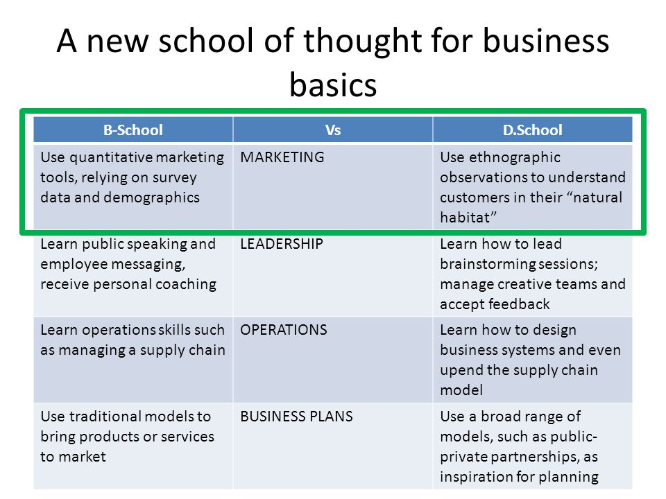 A new school of thought for business basics D.School B-SchoolVsD.School Use quantitative marketing tools, relying on survey data and demographics MARKETINGUse ethnographic observations to understand customers in their natural habitat Learn public speaking and employee messaging, receive personal coaching LEADERSHIPLearn how to lead brainstorming sessions; manage creative teams and accept feedback Learn operations skills such as managing a supply chain OPERATIONSLearn how to design business systems and even upend the supply chain model Use traditional models to bring products or services to market BUSINESS PLANSUse a broad range of models, such as public- private partnerships, as inspiration for planning