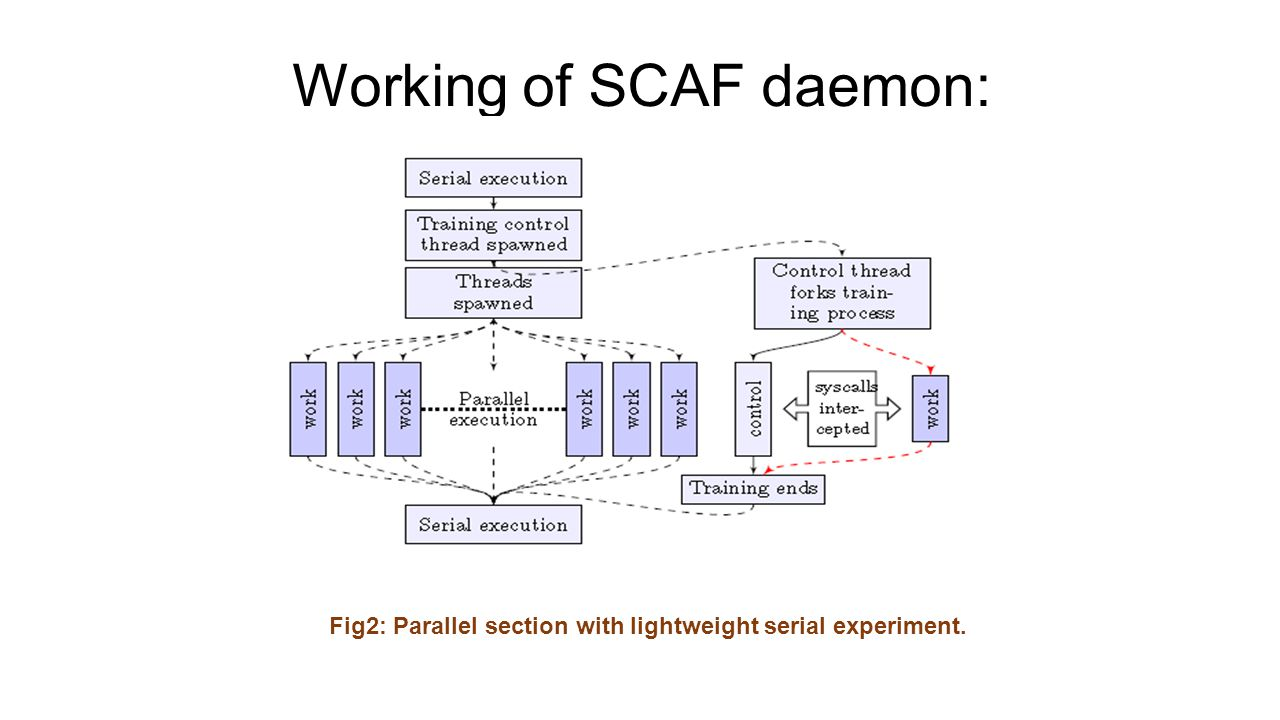 Working of SCAF daemon: Fig2: Parallel section with lightweight serial experiment.